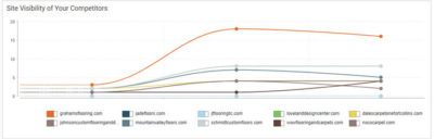 fort collins seo grahams competitor visibility