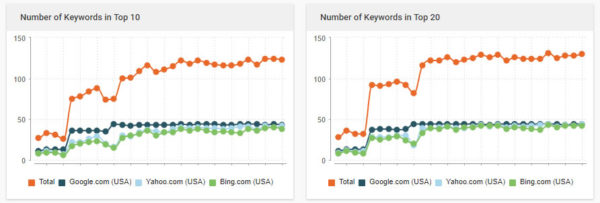 Acquire Internet Marketing teaches how to track seo rankings and keywords over time.