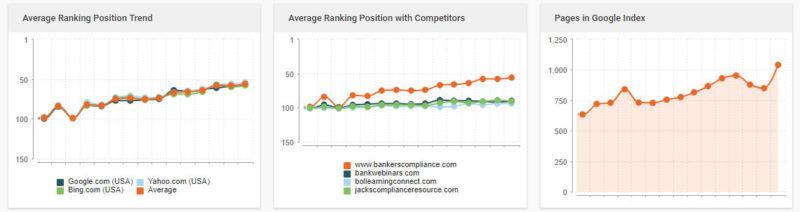 bankers nebraska seo average rankings top