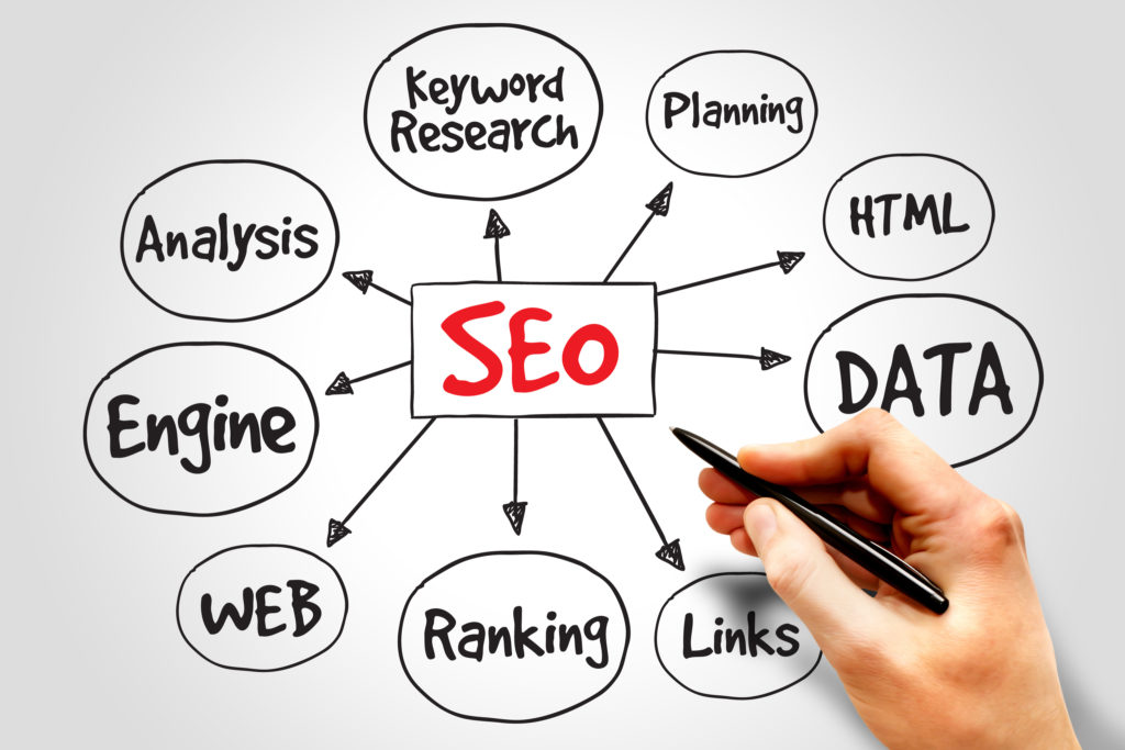 Longmont SEO Internet Marketing bigstock Search Engine Optimization 114603947 1024x683 - Step 2: Using Your Keywords