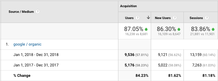 La Momo Maes Google Analytics Organic Traffic Increase