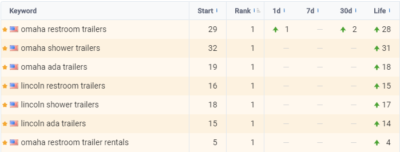 Stahla page one rankings seo
