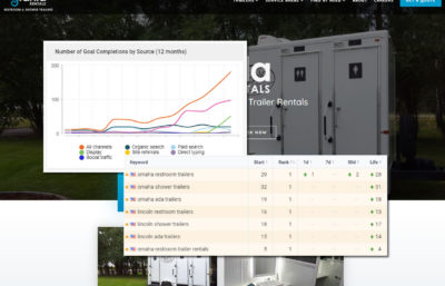 stahla services seo website with charts